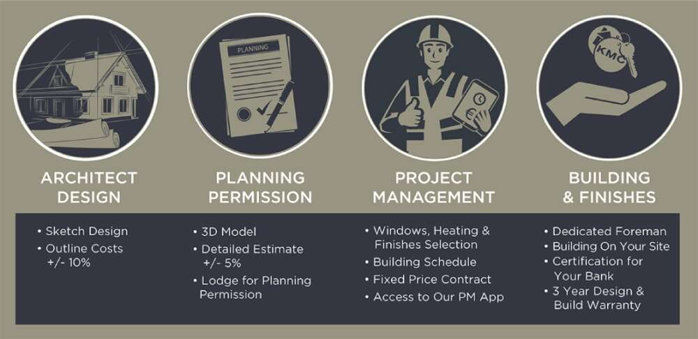 The 4 Phases of Our Design & Build Process